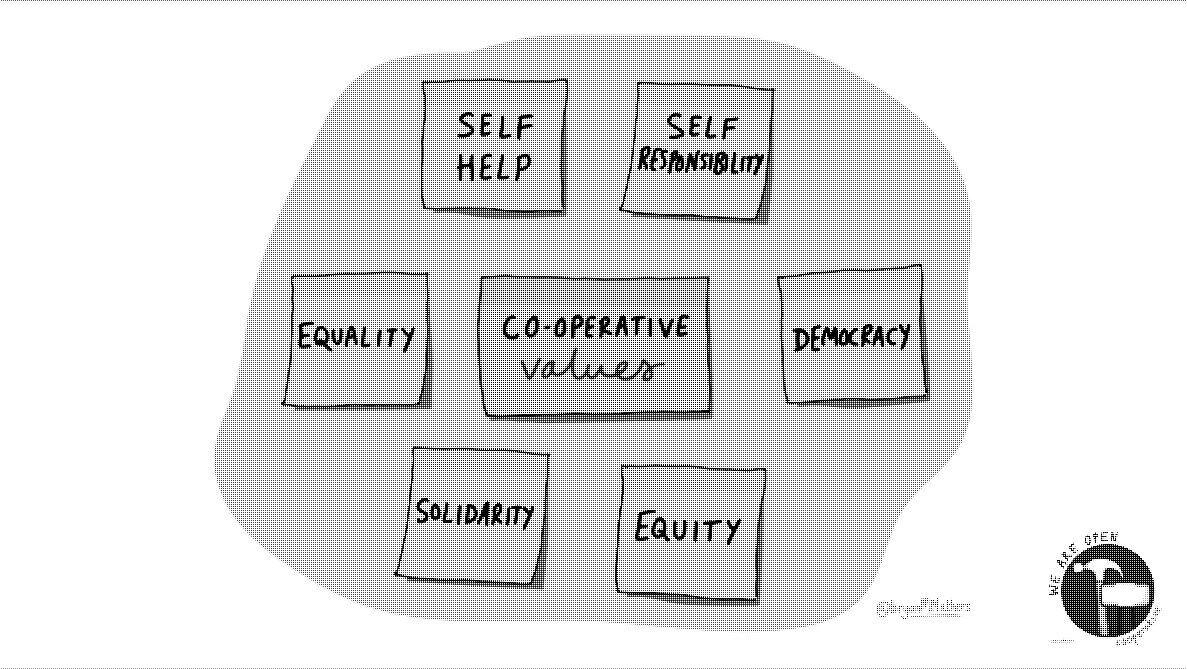 Image of a slide describing Co-operative values : Self Help, Self Responsibility, Equality, Democracy, Solidarity, Equity